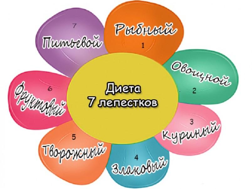Но диета «7 лепестков» — это не просто определенная последовательность дней, в течение которых разрешено употреблять лишь один продукт.