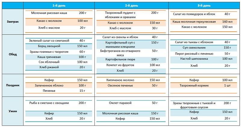 Таблица. Примерное меню годовалого ребенка на день.
