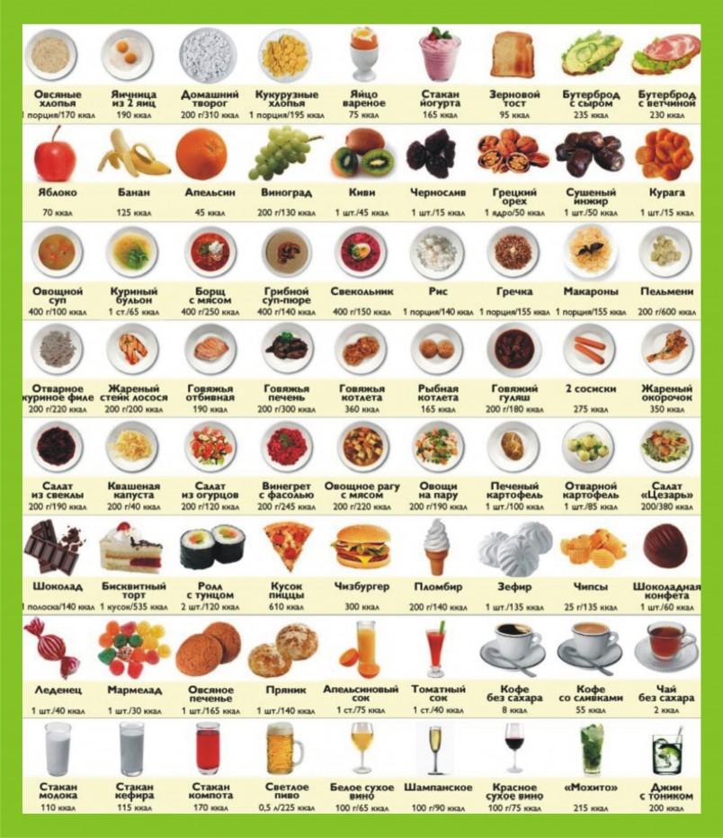 Методика Борменталя предполагает обязательное употребление белка, который содержится в птице, мясе, рыбе, твороге и морепродуктах.