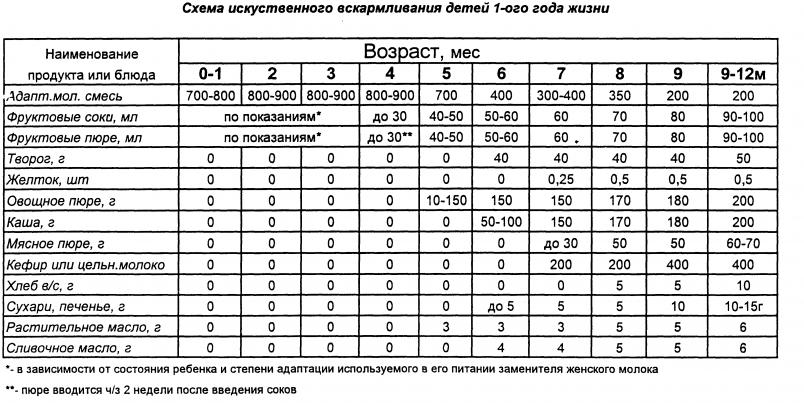 Таблица питания детей 1 года жизни на искусственном вскармливании.