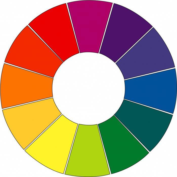 Цветовой круг для подбора помады красного цвета.